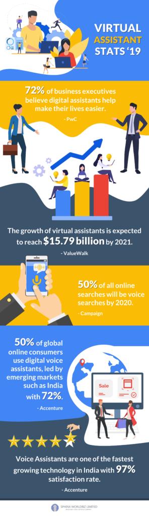 Virtual Assistant Stats
