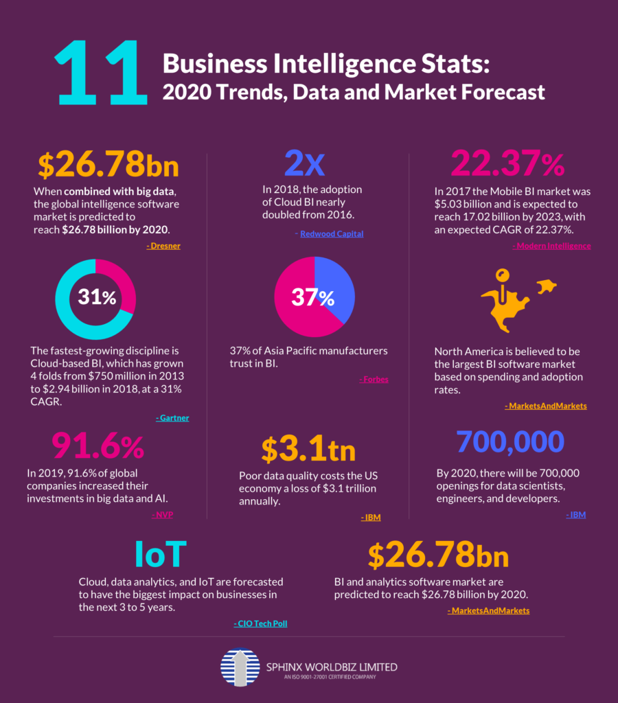 11 Business Intelligence Stats