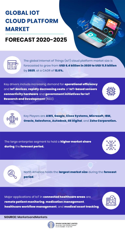 Global IoT Cloud Platform