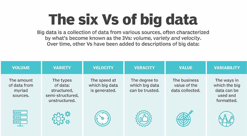 6 Vs of Big Data