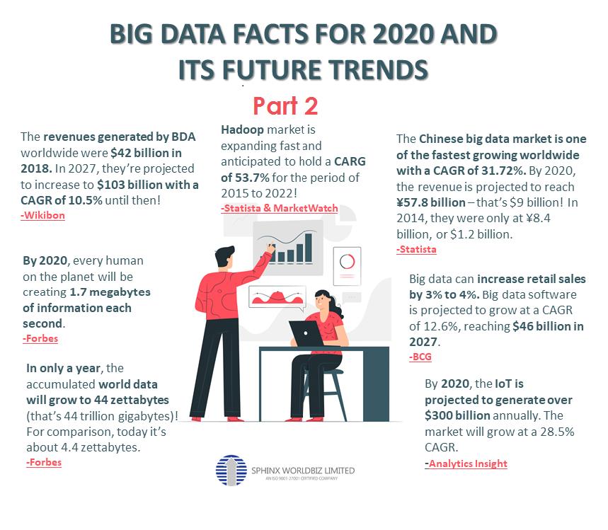Big Data Statistics 2020