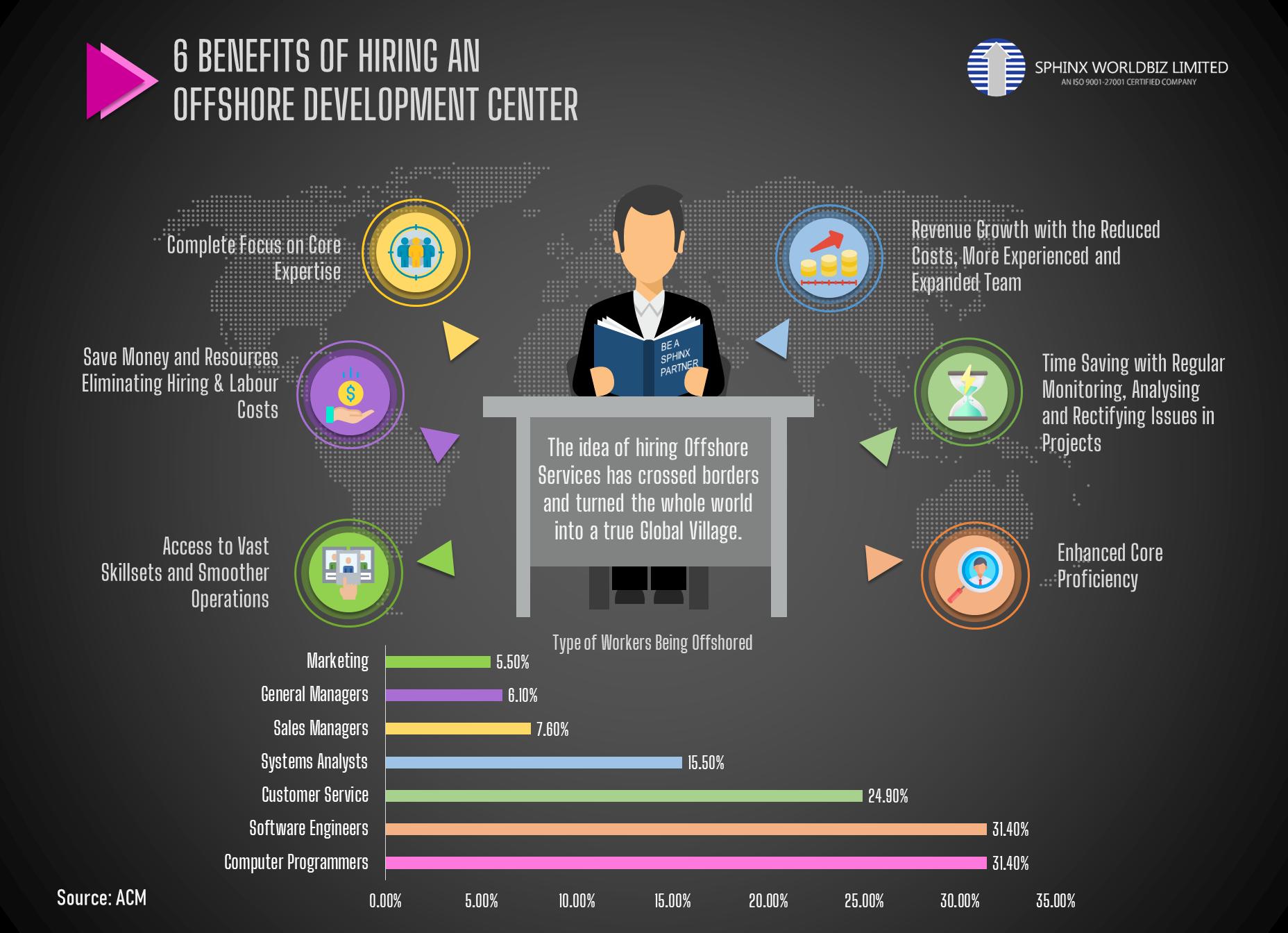 6 Benefits of Hiring
