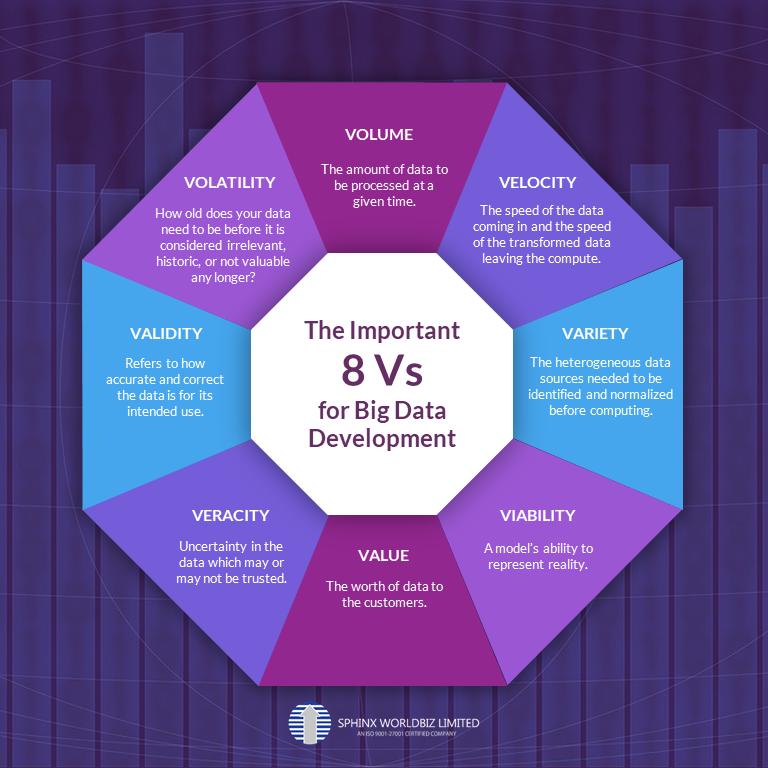 Infographics on 8 vs for Big Data Development