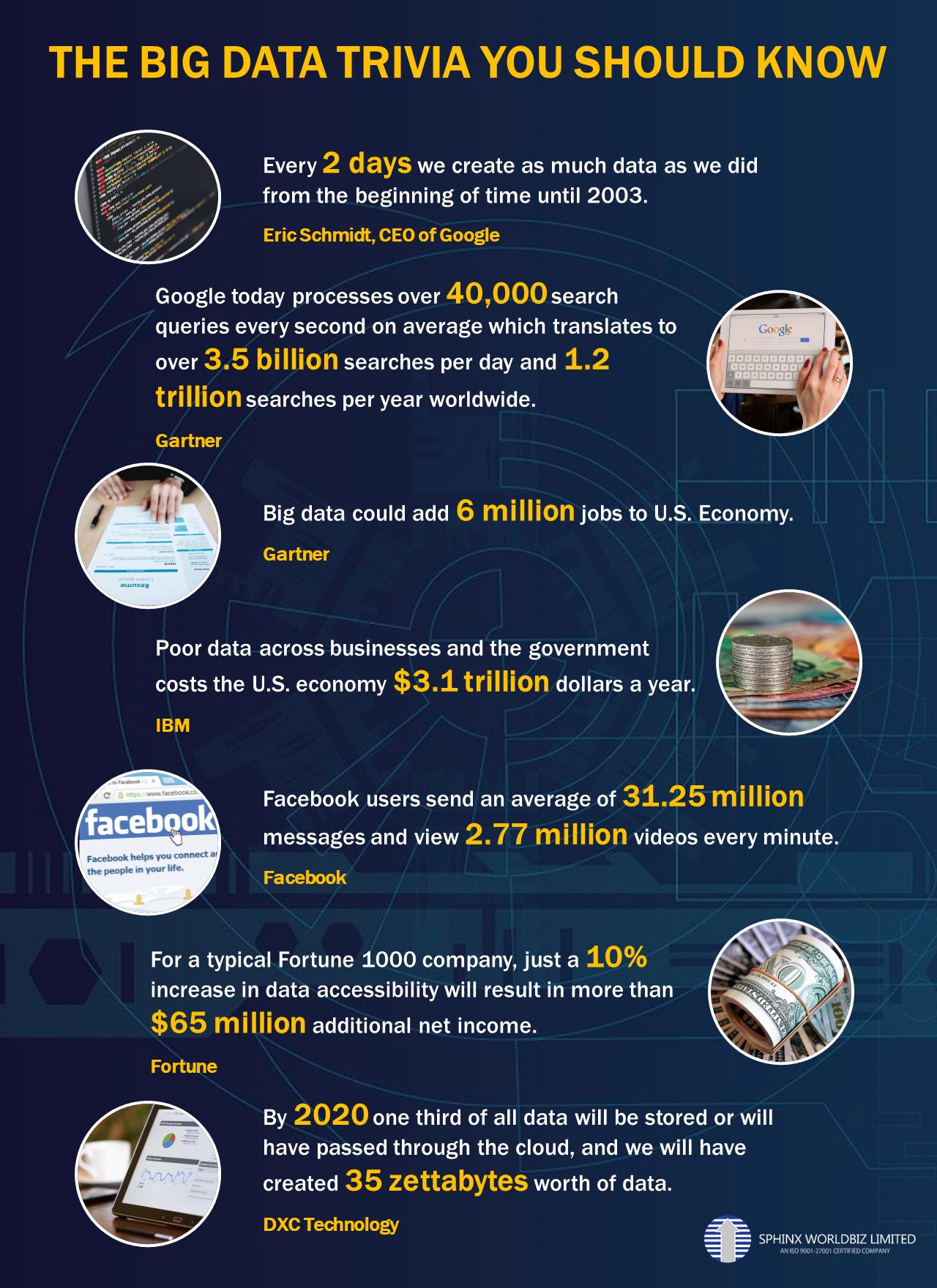 Infographic on Big Data Trivia