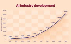 Ai Industry Development